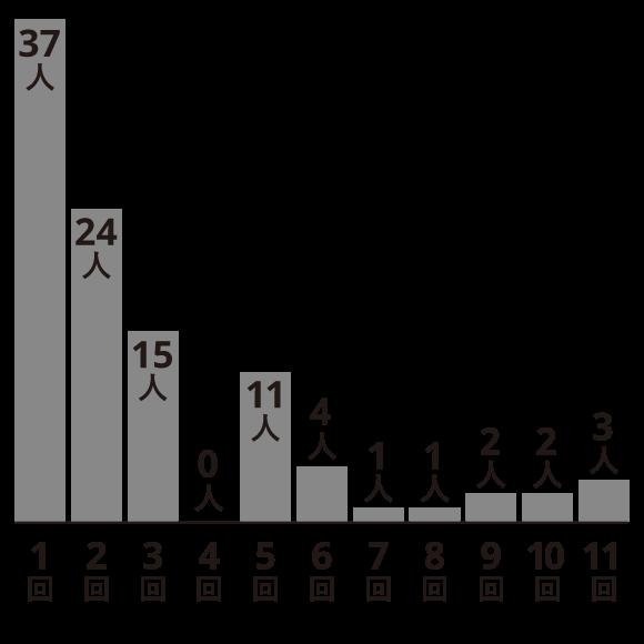 応募回数グラフ