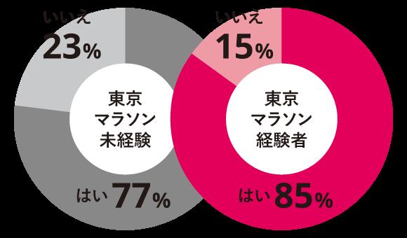 東京マラソンが好きかグラフ
